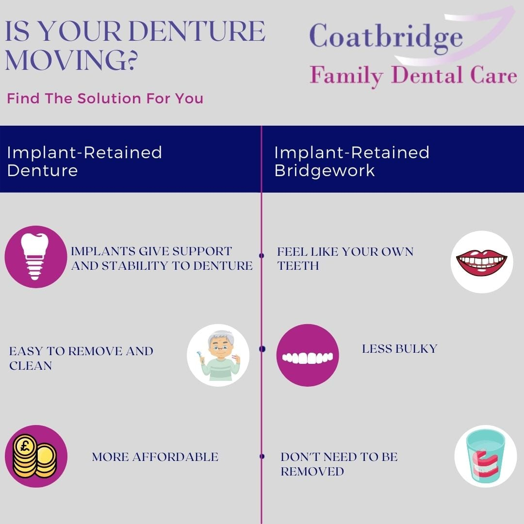 Infographic Is Your Denture Moving? Find the Implant Solution for You