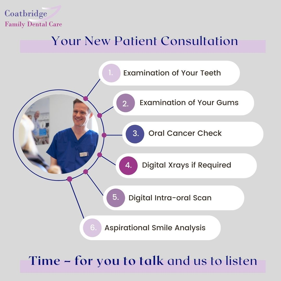 New patient consultation infographic